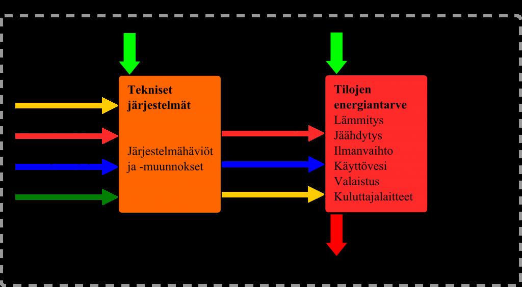 Kuva 1.4.  Ostoenergiankulutuksen taseraja. [1]