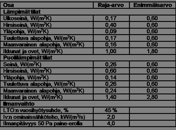 U-Arvo Taulukko