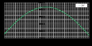 Kuva 2.19.  Simuloitu aurinkosähkövoimalan vuosituotantopotentiaali Lappeenrannassa 26° tasokulmalla suuntakulman funktiona. Paneeliteho 1 kW ja invertterin hyötysuhde 97 %.