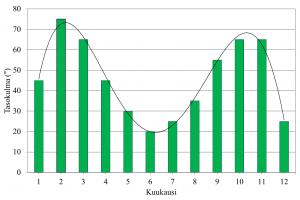 Kuva 2.18.  Optimaalisin kulma tuottaa aurinkoenergiaa eri kuukausina.