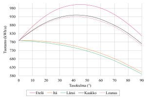 Kuva 2.17.  Simuloitu aurinkosähkövoimalan vuosituotantopotentiaali Lappeenrannassa eri ilmansuuntiin tasokulman funktiona. Paneeliteho 1 kW ja invertterin hyötysuhde 97 %.